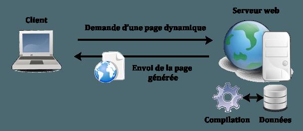 site-dynamique